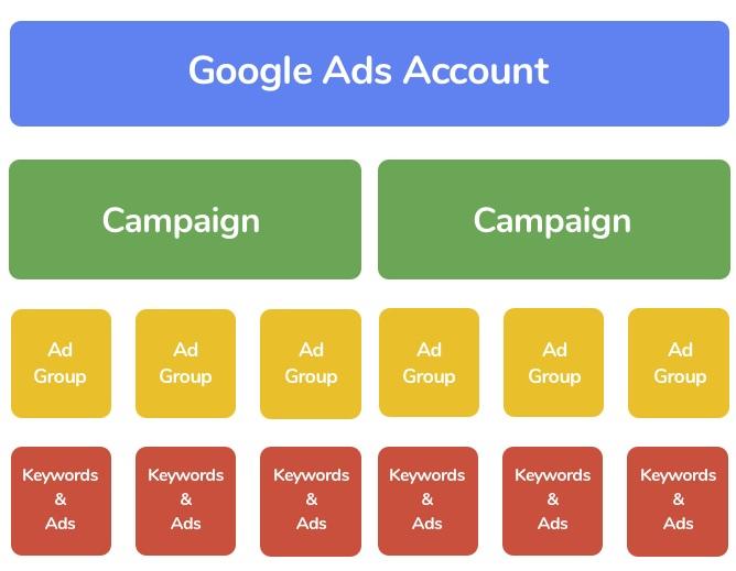 google ads groups